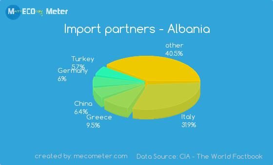 Import partners of Albania
