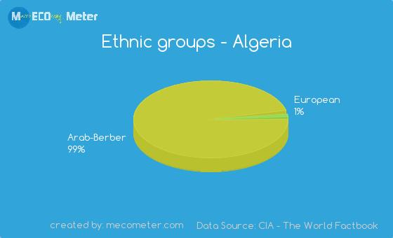 Ethnic groups of Algeria