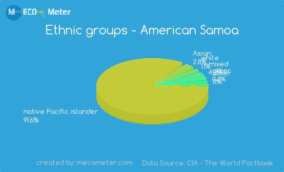 Ethnic groups of American Samoa
