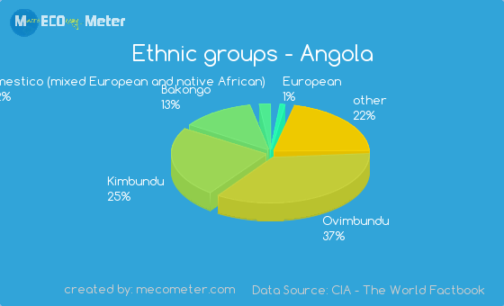 Ethnic groups of Angola
