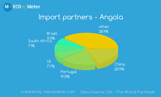 Import partners of Angola