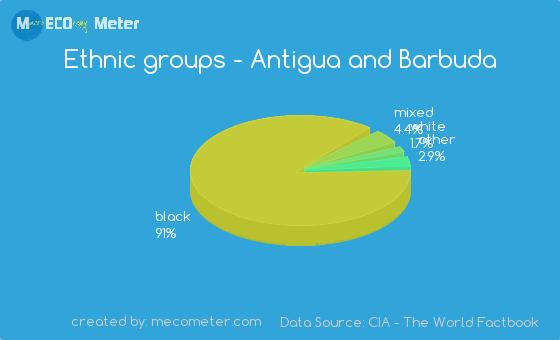 Ethnic groups of Antigua and Barbuda