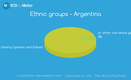 Ethnic groups of Argentina