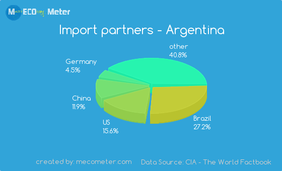 Import partners of Argentina