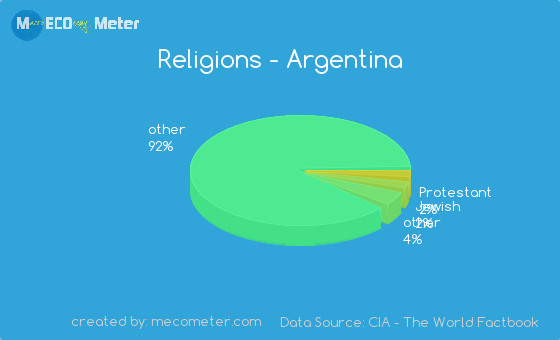 Religions And Ethnicity Comparison Between Argentina And United - World population list by religion
