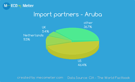 Import partners of Aruba