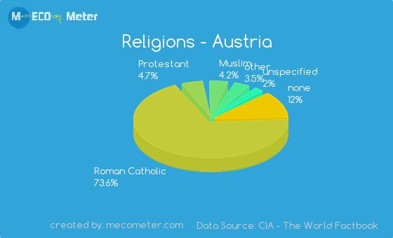 österreich Religion
