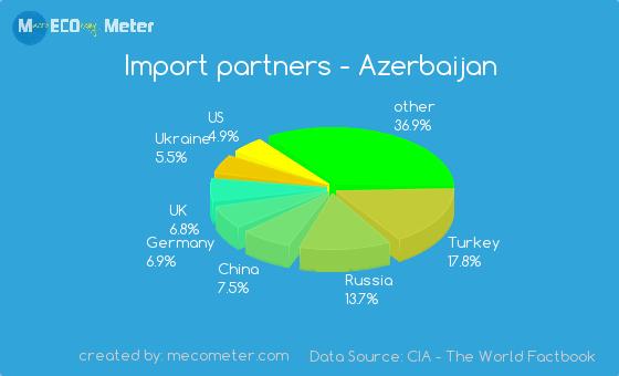 Import partners of Azerbaijan