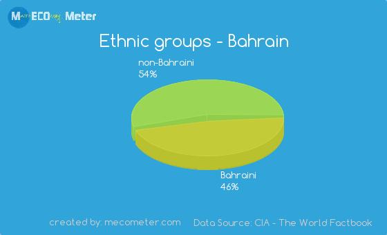 Ethnic groups of Bahrain