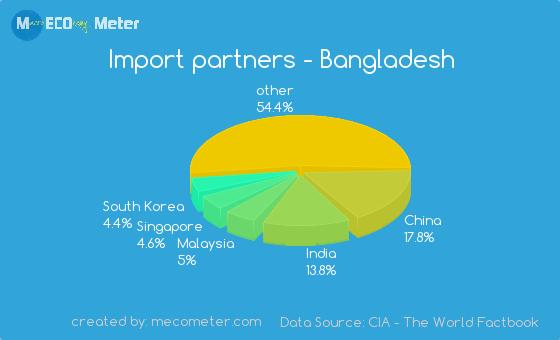 Import partners of Bangladesh