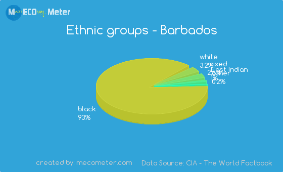 Ethnic groups of Barbados