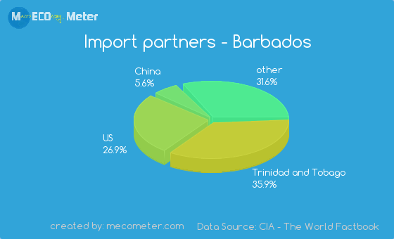 Import partners of Barbados