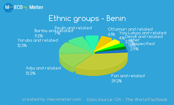 Ethnic Groups In Togo 69