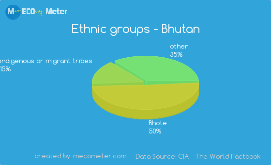 Ethnic groups in Bhutan