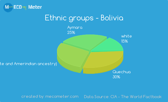 Ethnic groups of Bolivia