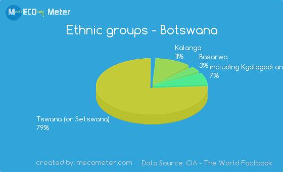 Ethnic groups of Botswana