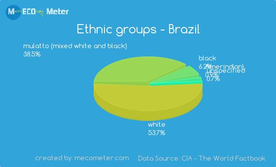 Ethnic groups of Brazil