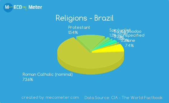 Religions And Ethnicity Comparison Between Brazil And India