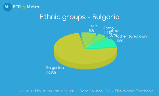 Ethnic groups of Bulgaria