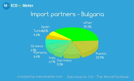 Import partners of Bulgaria