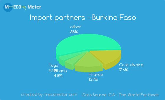 Import partners of Burkina Faso