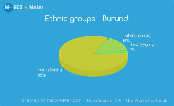 Ethnic groups of Burundi