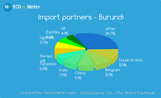 Import partners of Burundi