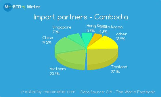 Import partners of Cambodia