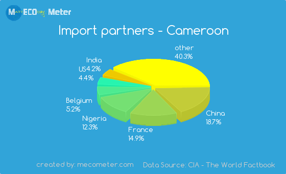 Import partners of Cameroon