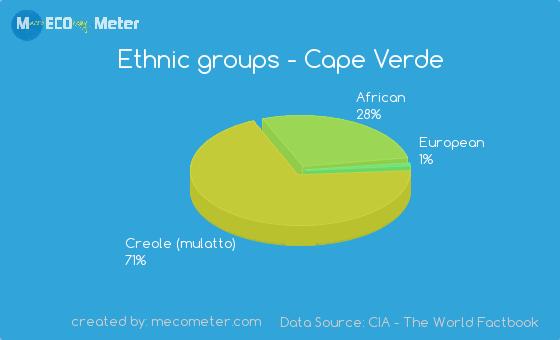 Ethnic groups of Cape Verde
