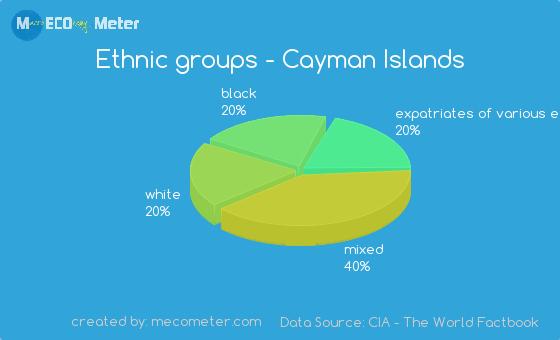 Ethnic groups of Cayman Islands