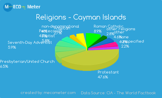 Demographics Of Cayman Islands