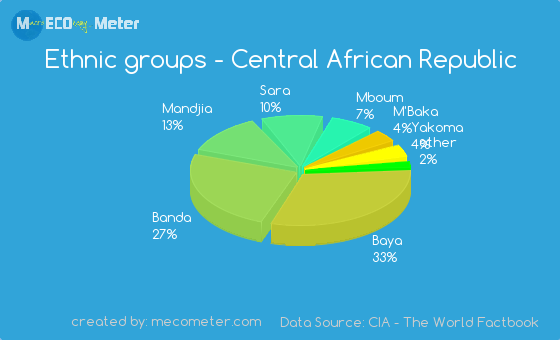 Ethnic groups of Central African Republic