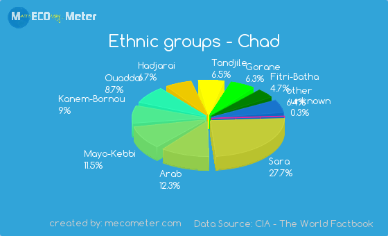 Ethnic groups of Chad