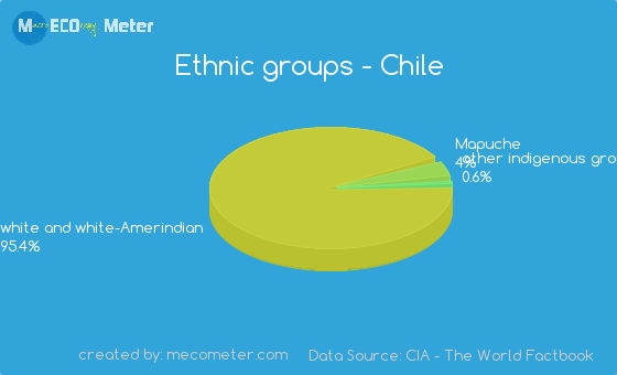 Ethnic groups of Chile