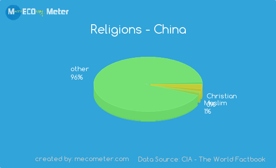 religions in china China's policy on religion :  all religions are equally and coexist harmoniously with one another and there is so far no such thing as dispute among different.
