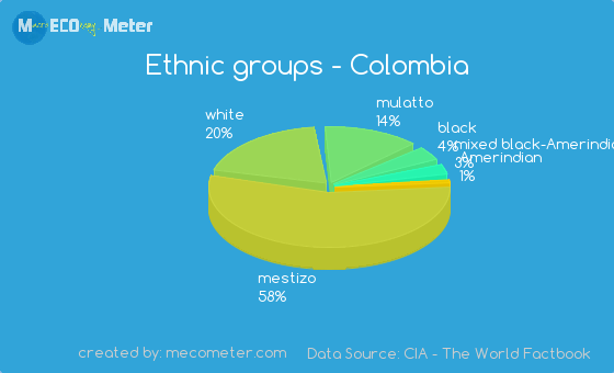 Ethnic Groups Of Colombia 27