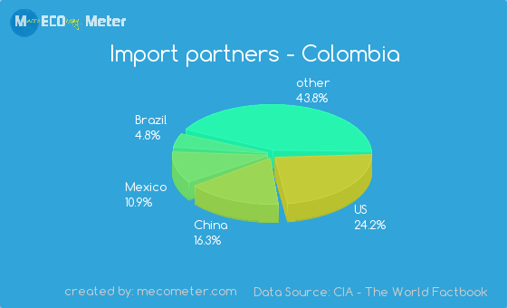 Import partners of Colombia