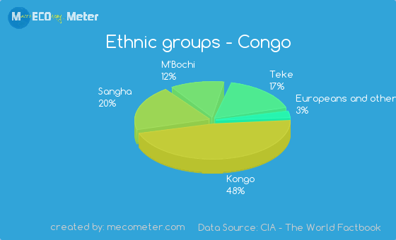 Ethnic groups of Congo