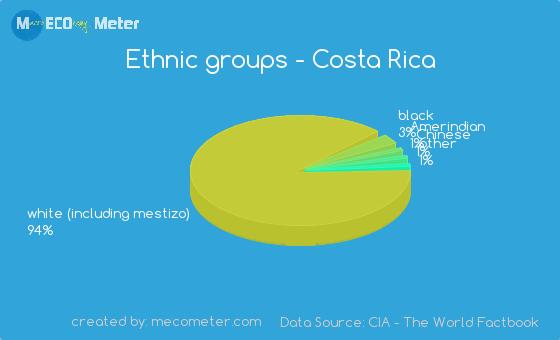 Ethnic groups of Costa Rica