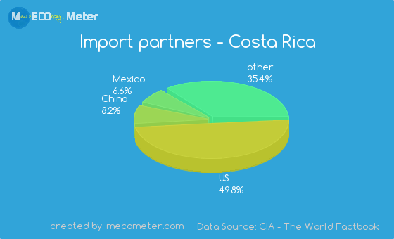 Import partners of Costa Rica