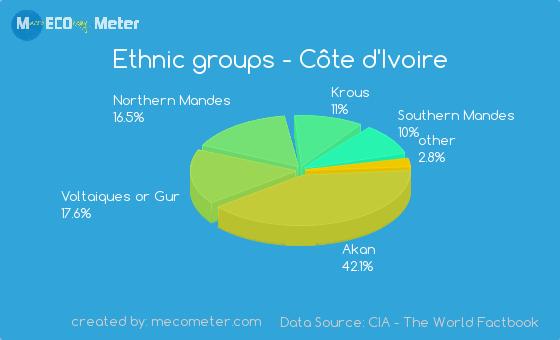 Ethnic groups of C�te d'Ivoire