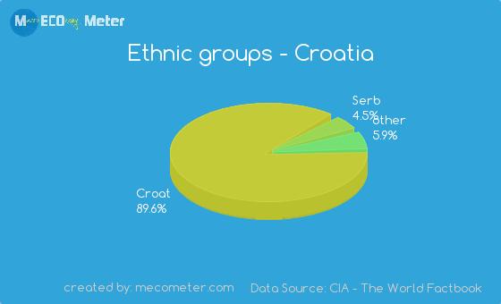 Ethnic groups of Croatia