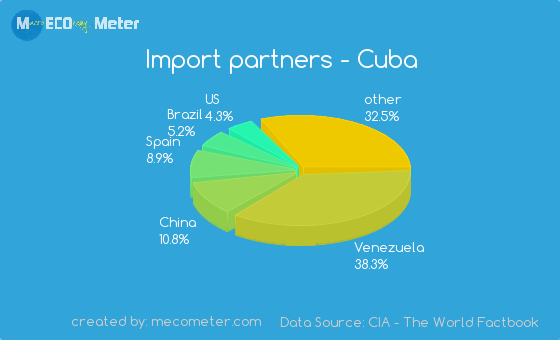 Import partners of Cuba