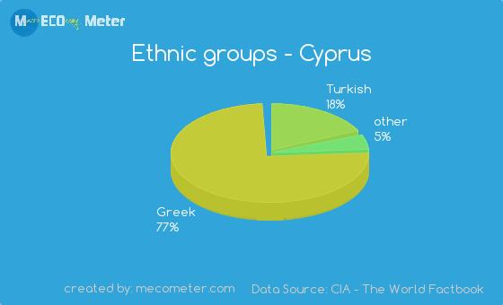 Ethnic groups of Cyprus