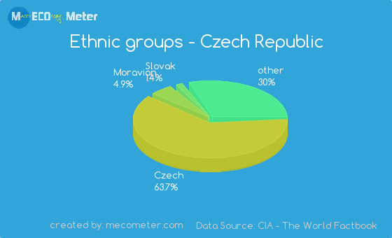 Ethnic groups of Czech Republic