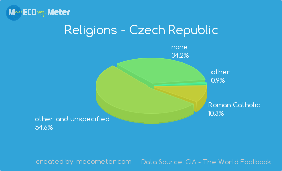 Religions Czech Republic