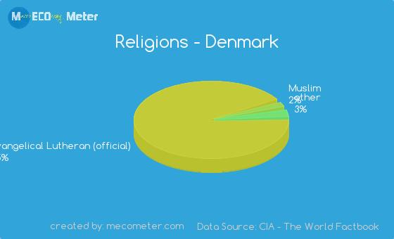 race percentage in germany