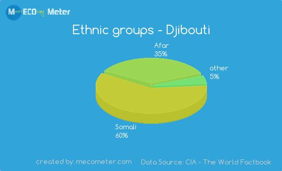 Ethnic groups of Djibouti