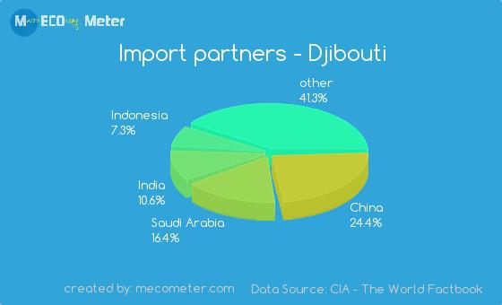 Import partners of Djibouti